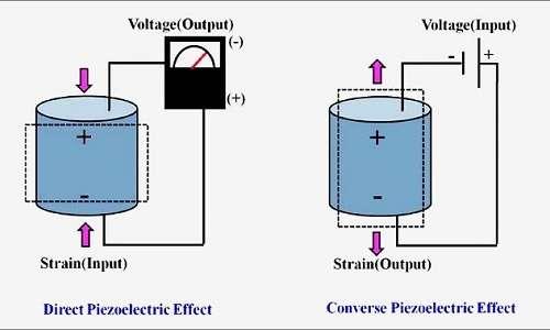 La piezoelettricità può essere sfruttata in modo diretto o indiretto