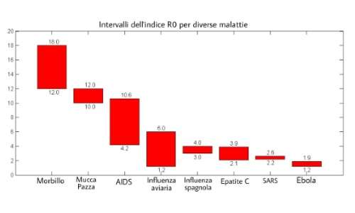 modelli epidemiologici parametro R0