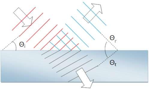 Descrizione del georadar: incidenza, riflessione e trasmissione della luce.