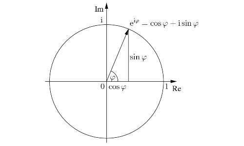 Identità di Eulero, formula di Eulero