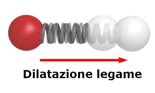 Dilatazione termica anello di Gravesande causato dall'allungamento del legame che tiene uniti gli atomi tra loro.