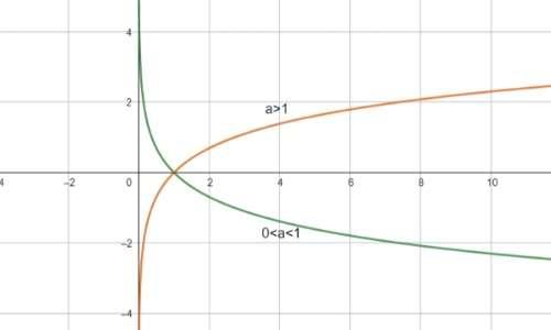 i logaritmi possono avere diverse basi.