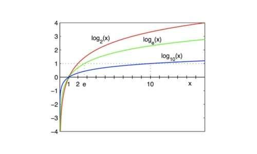 I logaritmi grafico