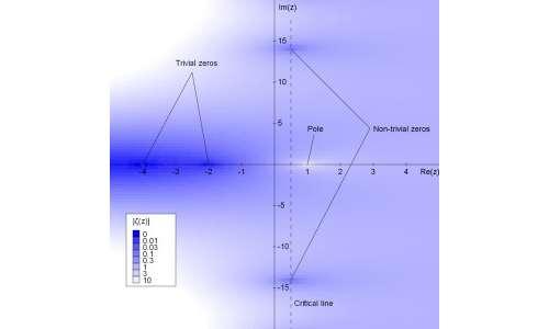 """Grafico degli zeri, banali e non banali. Si distinguono due zeri non banali (più scuri) che seguono l'ipotesi di Riemann, posizionati sulla """"retta critica"""" verticale. Gli zeri banali giacciono invece sull'asse negativo delle x."""