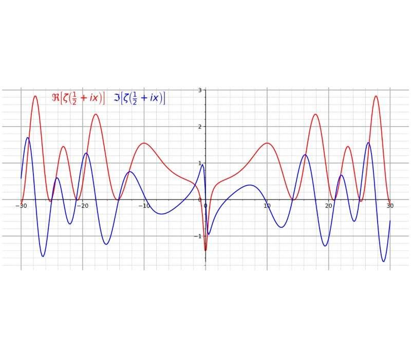 ipotesi di Riemann