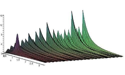 ipotesi di Riemann funzione zeri