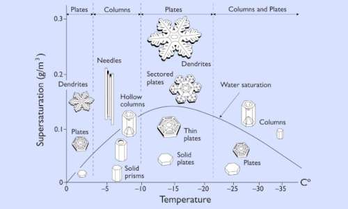 Diagramma di Nakaya, che mostra i cristalli di neve forma.