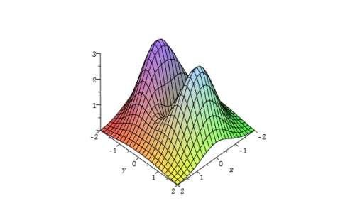 Teorema di Fermat funzione in due variabili