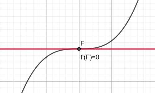 teorema di Fermat e flesso a tangente orizzontale