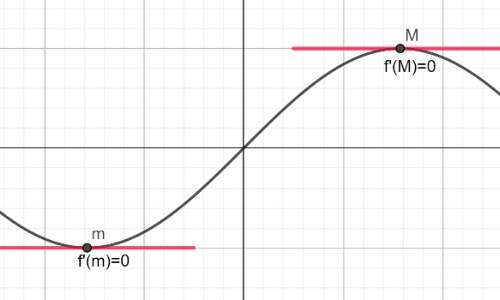 Teorema di Fermat massimo e minimo