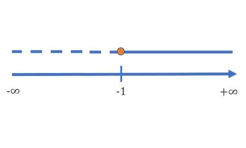 Disequazioni di primo grado rappresentazione grafica: numeri disposti su asse orientato delle x, con linea continua e tratteggiata e pallino chiuso.
