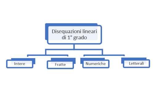 Disequazioni di primo grado mappa concettuale: come distinguere i quattro tipi di disequazioni.