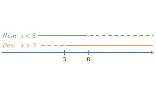 Come risolvere le disequazioni lineari fratte.
