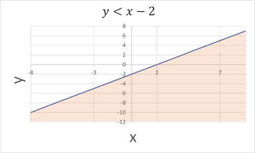 Come risolvere le disequazioni lineari in due incognite: selezionando tutte le x la cui ordinata rispetta la disequazione.