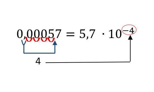 notazione scientifica esempio