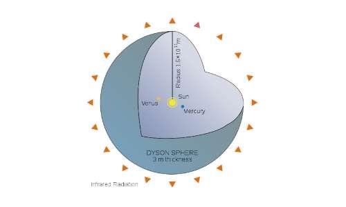 Il guscio di Dyson (sfera di Dyson) massimizza l'energia assorbita dalla stella circondandola completamente.