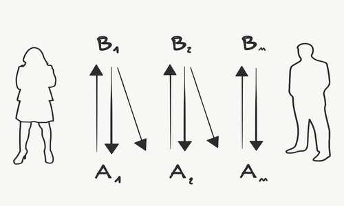Grafico della teoria biosociale