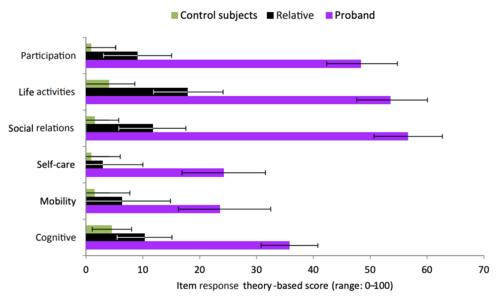 Teoria biosociale: statistiche